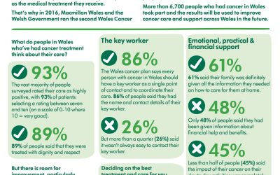 Key Findings from Wales Cancer Patient Experience Survey